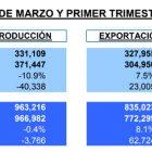 Las ventas internas y producción de autos en México a la baja