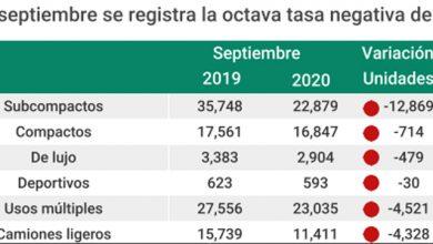 Photo of Baja 27.8%  el crédito automotor y  23.8% la importación de vehículos usados