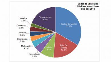Photo of Reporte de venta de vehículos híbridos y eléctricos Abril 2019