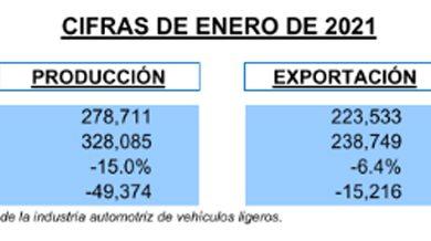 Photo of En enero se vendieron  22.6%  vehículos menos que en el primer mes de 2020