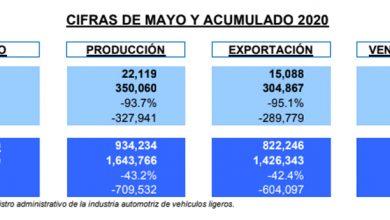 Photo of Caen 59 y 30% en la venta de automotores nuevos en mayo y su acumulado 2020, respectivamente, en México