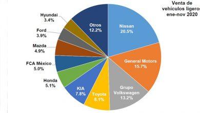 Photo of Contracciones de 23.5 y 28.9% en el comercio de vehículos nuevos en noviembre