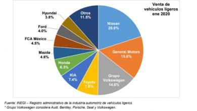 Photo of Baja 6% la venta de vehículos ligeros en 2020 comparada con mismo mes 2019
