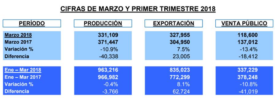 Photo of Las ventas internas y producción de autos en México a la baja