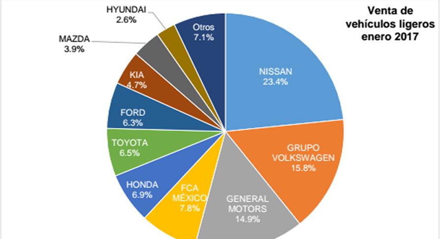 Photo of La producción de autos subió 4.0% mientras exportaciones bajó 0.7, AMIA
