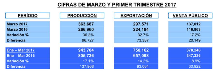 Photo of Producción, exportación y ventas internas cifras record AMIA