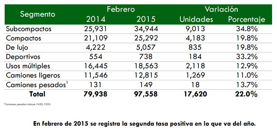 Photo of Continúan ascendiendo ventas de autos en México