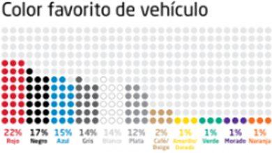 Photo of Axalta revela que 90% de mexicanos considera el color como factor clave al comprar un automóvil