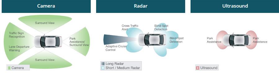 Photo of Tecnología avanzada para vehículos: una oportunidad en el SEMA Show