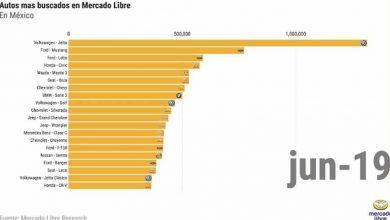 Los autos más vendidos -MercadoLibre-1
