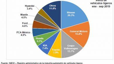 Photo of Sigue a la baja la venta de autos nuevos en México AMIA-AMDA