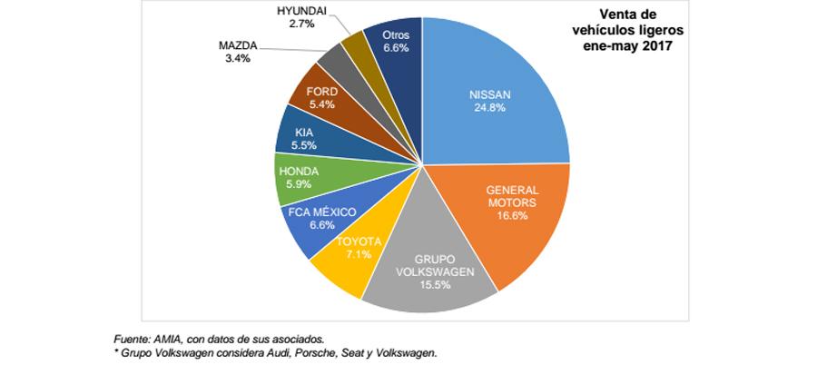 Photo of dan a conocer AMIA y AMDA reporte de venta de vehículos ligeros nuevos por marca