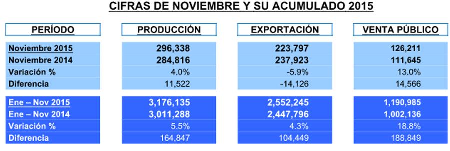 Photo of Un buen cierre de año para la Industria Automotriz Mexicana
