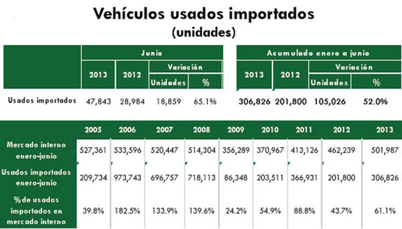 Photo of Los autos usados importados, es el cáncer de la Industria automotriz mexicana