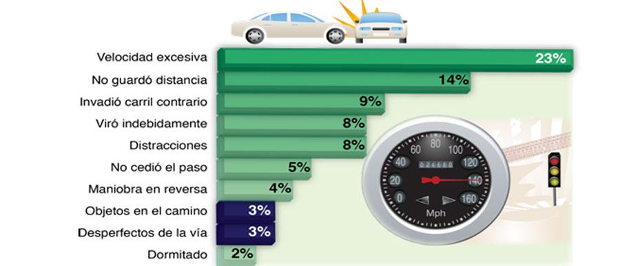 Photo of Revela estudio de 500 accidentes automovilísticos en México que el exceso de velocidad es la principal causa de los percances