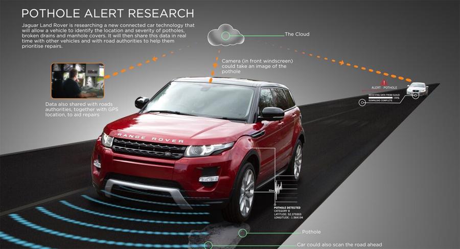 Photo of Nueva tecnología de Jaguar Land Rover para detección de baches en el camino