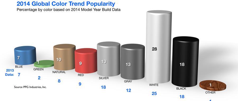 Photo of Datos de PPG revelan que el blanco sigue siendo el color de automóvil más elegido en todo el mundo