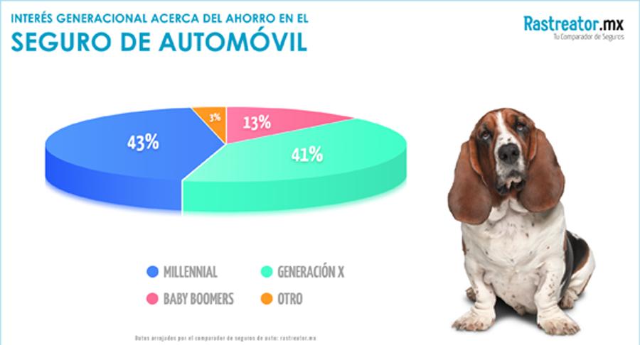 Photo of Los Millenials, es la generación más preocupada por asegurar su auto