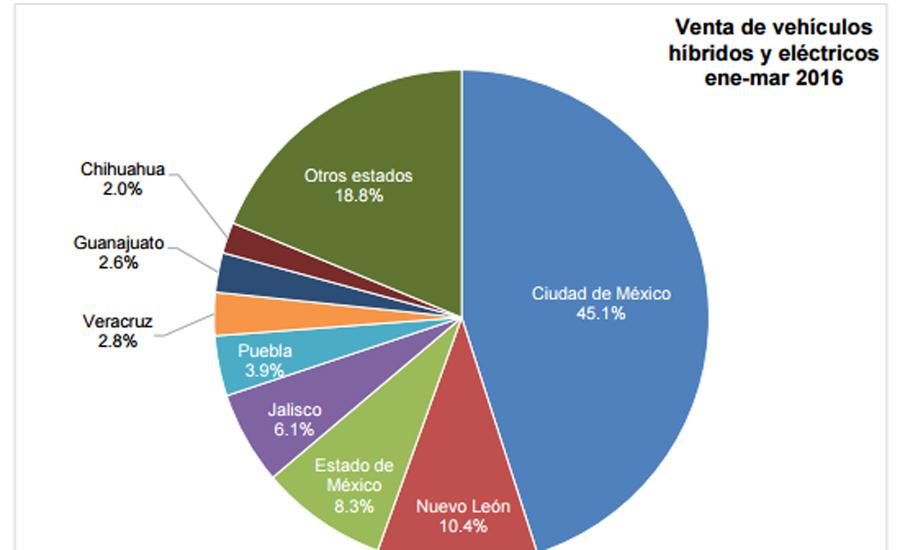 Photo of Va en aumento la venta de autos híbridos y eléctricos en México